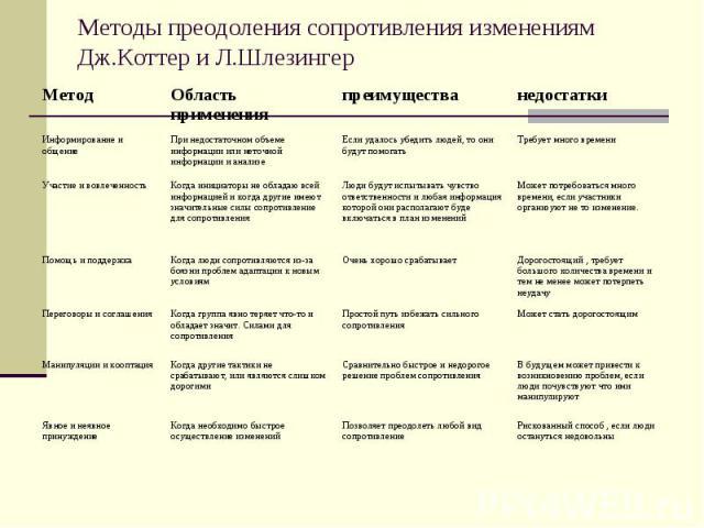 Методы преодоления сопротивления изменениям Дж.Коттер и Л.Шлезингер