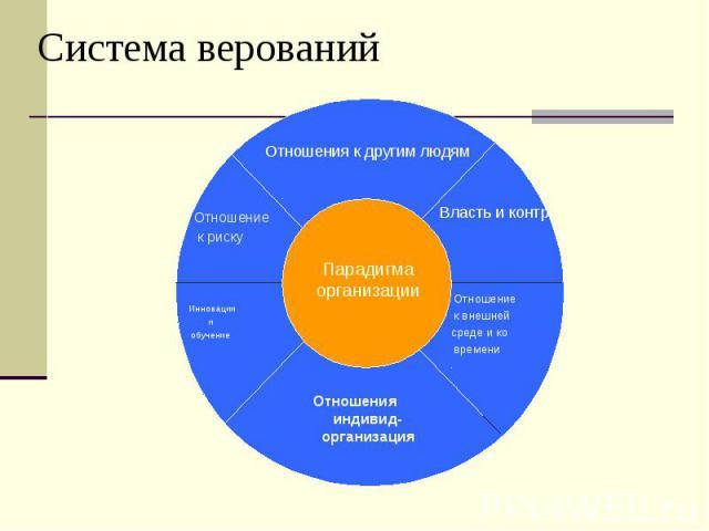 Система верований
