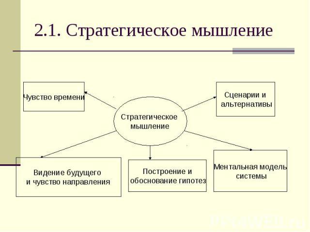 2.1. Стратегическое мышление