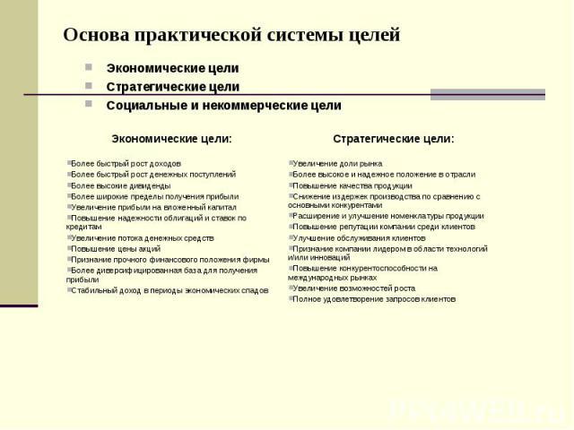 Основа практической системы целей Экономические цели Стратегические цели Социальные и некоммерческие цели