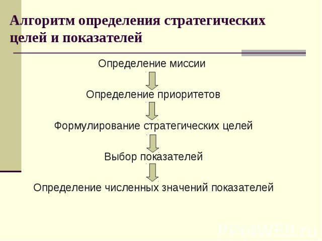Алгоритм определения стратегических целей и показателей Определение миссии Определение приоритетов Формулирование стратегических целей Выбор показателей Определение численных значений показателей