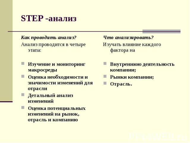 STEP -анализ Как проводить анализ? Анализ проводится в четыре этапа: Изучение и мониторинг макросреды Оценка необходимости и значимости изменений для отрасли Детальный анализ изменений Оценка потенциальных изменений на рынок, отрасль и компанию