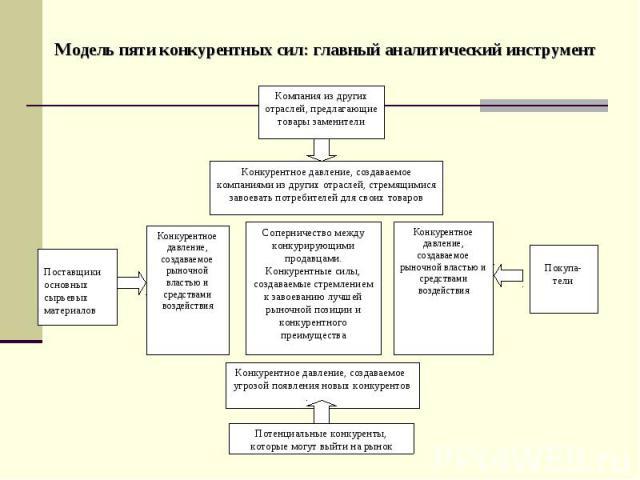 Модель пяти конкурентных сил: главный аналитический инструмент