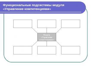 Функциональные подсистемы модуля «Управление компетенциями»