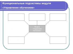 Функциональные подсистемы модуля «Управление обучением»