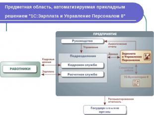 """Предметная область, автоматизируемая прикладным решением """"1С:Зарплата и Упр"""