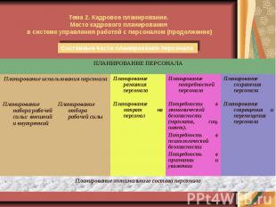 Тема 2. Кадровое планирование. Место кадрового планирования в системе управления