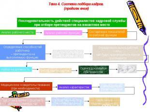 Тема 4. Система подбора кадров. (продолжение)