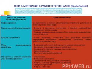 ТЕМА 6. МОТИВАЦИЯ В РАБОТЕ С ПЕРСОНАЛОМ (продолжение)