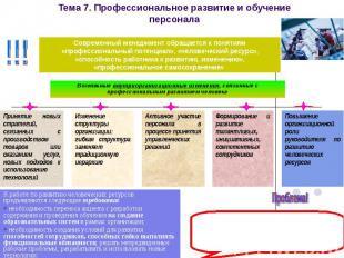 Тема 7. Профессиональное развитие и обучение персонала Возможные внутриорганизац