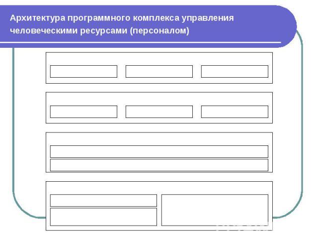 Архитектура программного комплекса управления человеческими ресурсами (персоналом)
