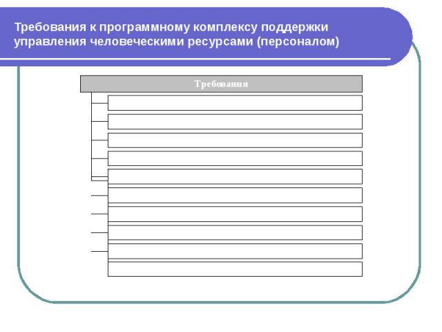 Требования к программному комплексу поддержки управления человеческими ресурсами (персоналом)