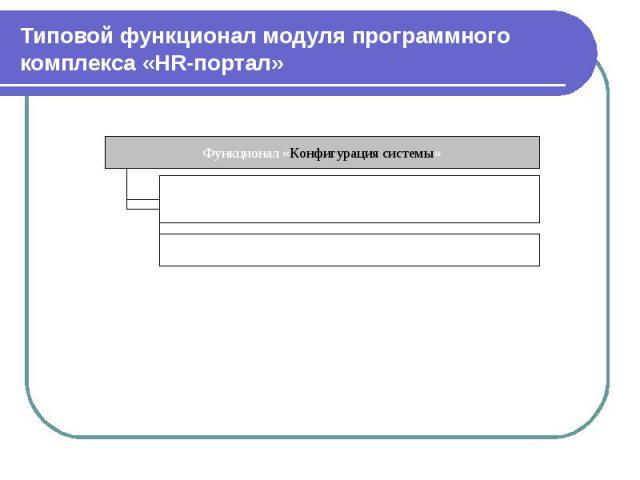 Типовой функционал модуля программного комплекса «HR-портал»