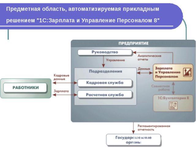 """Предметная область, автоматизируемая прикладным решением """"1С:Зарплата и Управление Персоналом 8"""""""