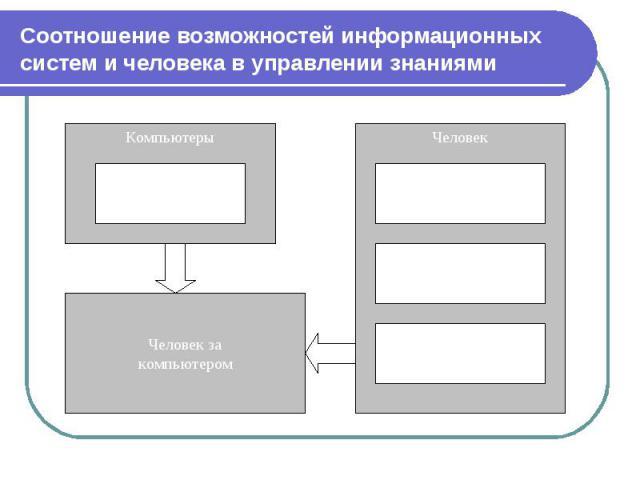 Соотношение возможностей информационных систем и человека в управлении знаниями