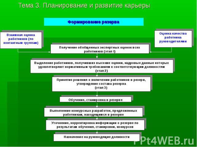 Тема 3. Планирование и развитие карьеры Формирование резерва