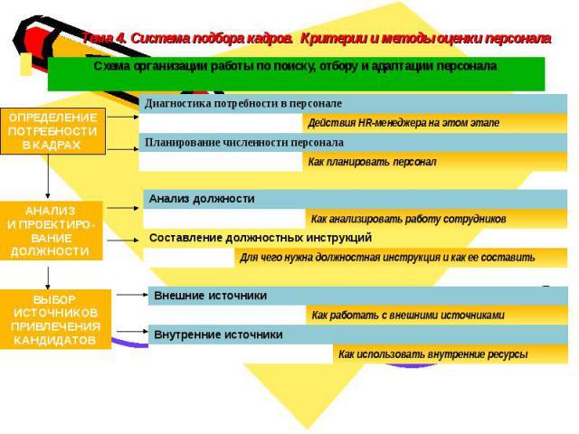 Тема 4. Система подбора кадров. Критерии и методы оценки персонала Схема организации работы по поиску, отбору и адаптации персонала