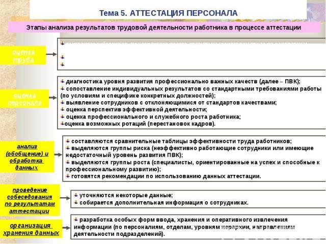 Тема 5. АТТЕСТАЦИЯ ПЕРСОНАЛА
