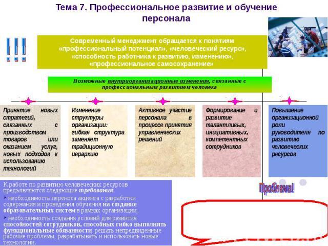 Тема 7. Профессиональное развитие и обучение персонала Возможные внутриорганизационные изменения, связанные с профессиональным развитием человека