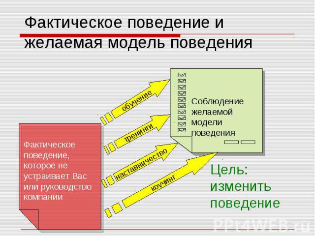 Фактическое поведение и желаемая модель поведения