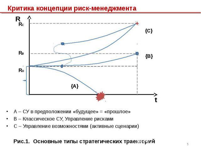 А – СУ в предположении «будущее» = «прошлое» А – СУ в предположении «будущее» = «прошлое» В – Классическое СУ, Управление рисками С – Управление возможностями (активные сценарии) Рис.1. Основные типы стратегических траекторий