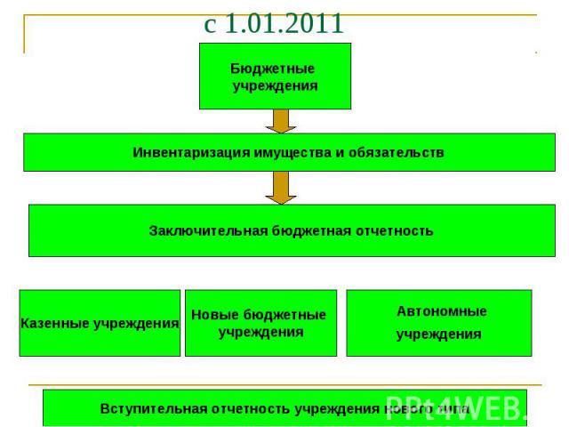 с 1.01.2011 Автономные учреждения