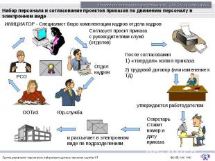 Набор персонала и согласование проектов приказов по движению персоналу в электро