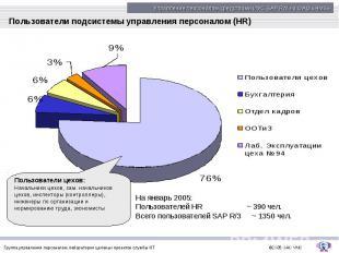Пользователи подсистемы управления персоналом (HR)