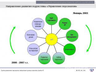 Направление развития подсистемы «Управление персоналом»