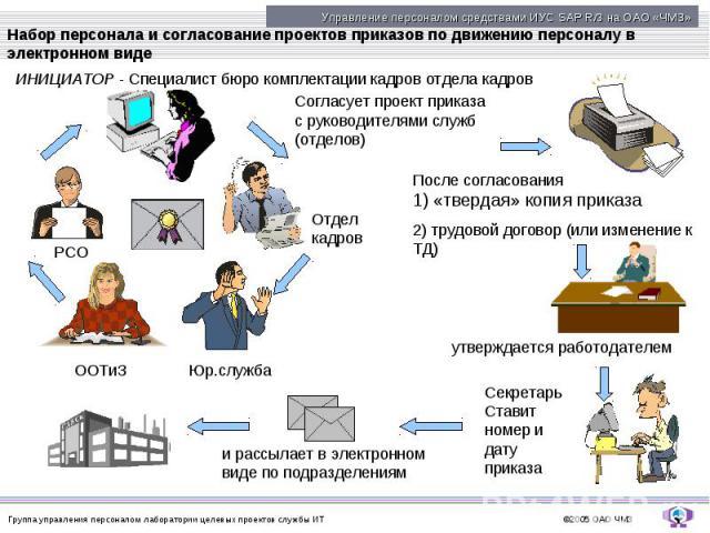 Набор персонала и согласование проектов приказов по движению персоналу в электронном виде