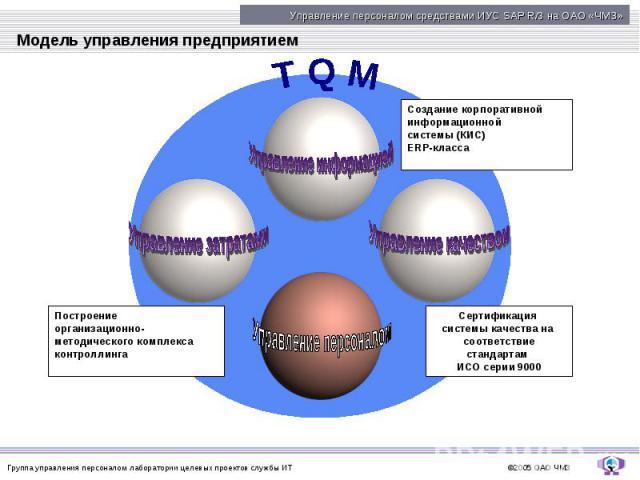 Модель управления предприятием