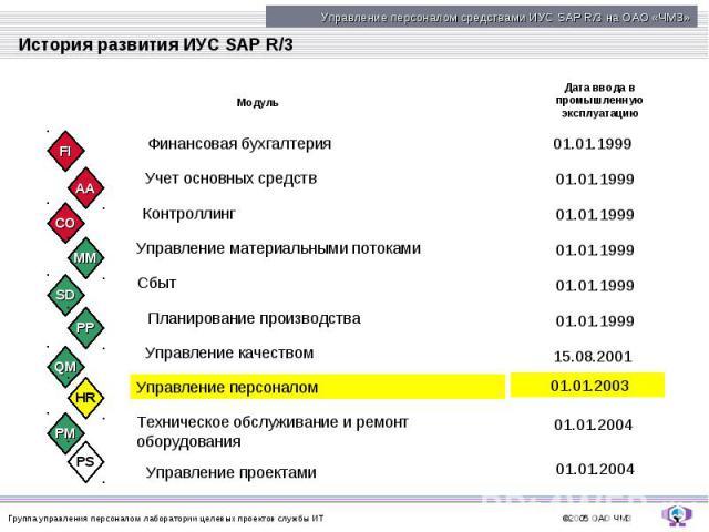 История развития ИУС SAP R/3