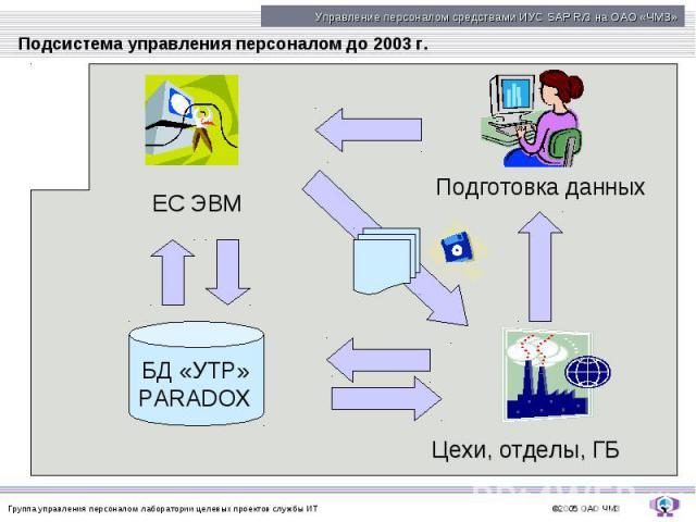 Подсистема управления персоналом до 2003 г.