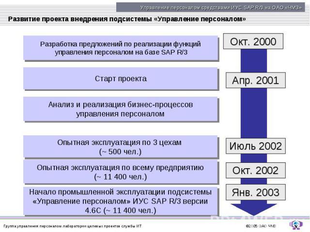 Развитие проекта внедрения подсистемы «Управление персоналом»