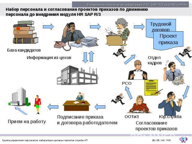 Набор персонала и согласование проектов приказов по движению персонала до внедрения модуля HR SAP R/3