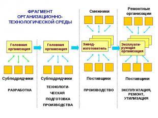 ФРАГМЕНТ ОРГАНИЗАЦИОННО-ТЕХНОЛОГИЧЕСКОЙ СРЕДЫ