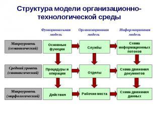 Структура модели организационно-технологической среды