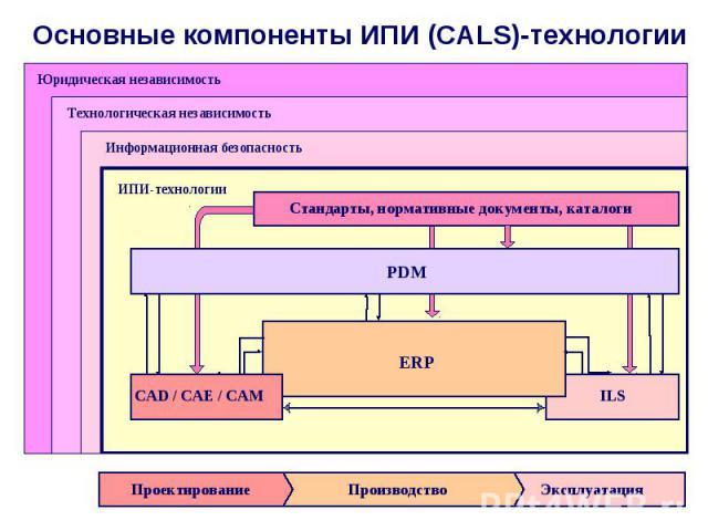 Основные компоненты ИПИ (CALS)-технологии
