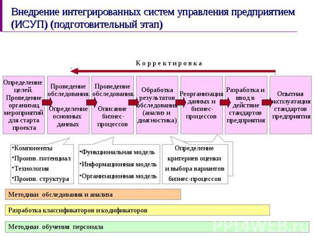 Внедрение интегрированных систем управления предприятием (ИСУП) (подготовительный этап)