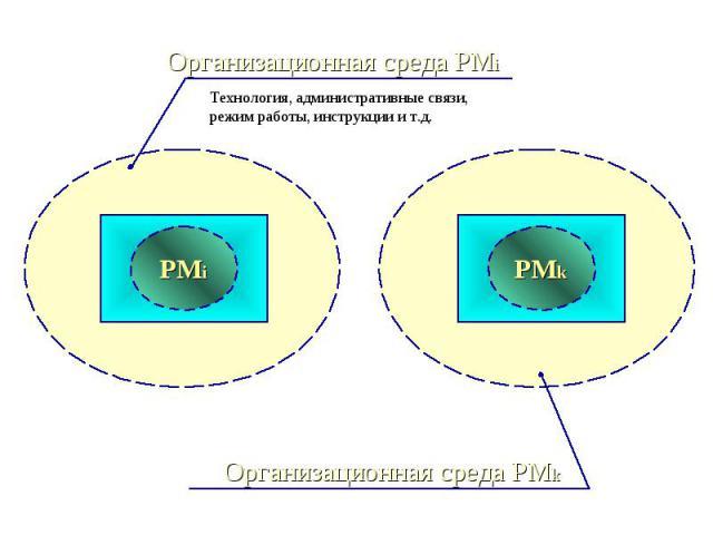 Организационная среда РМi