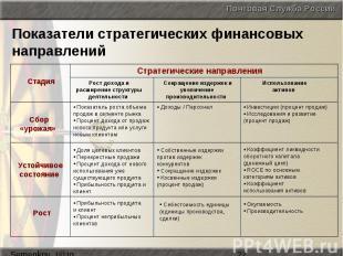 Показатели стратегических финансовых направлений