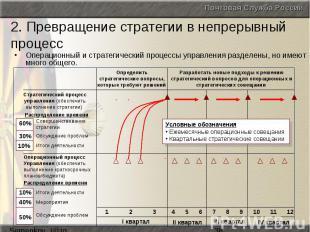 2. Превращение стратегии в непрерывный процесс Операционный и стратегический про