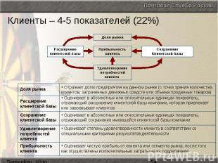 Клиенты – 4-5 показателей (22%)