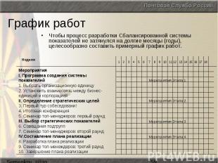 График работ Чтобы процесс разработки Сбалансированной системы показателей не за