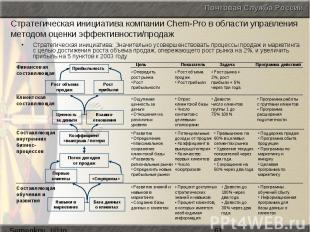 Стратегическая инициатива компании Chem-Pro в области управления методом оценки