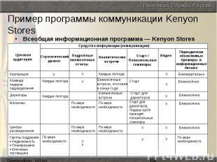 Пример программы коммуникации Kenyon Stores Всеобщая информационная программа —