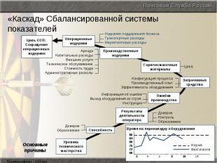 «Каскад» Сбалансированной системы показателей