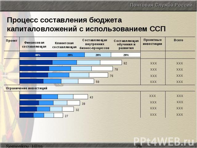 Процесс составления бюджета капиталовложений с использованием ССП
