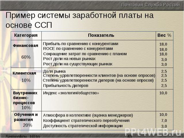 Пример системы заработной платы на основе ССП