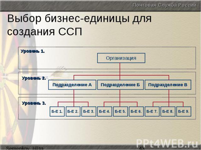 Выбор бизнес-единицы для создания ССП